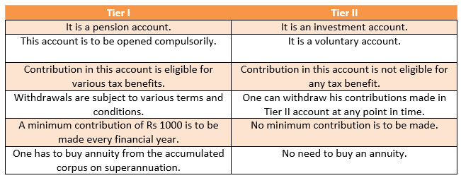 TYPES OF NATIONAL PENSION SCHEME